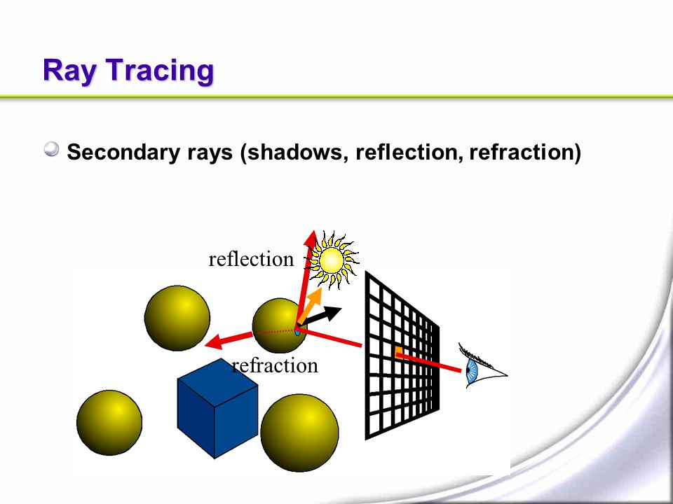 Ray Tracing Secondary rays (shadows, reflection, refraction) reflection refraction