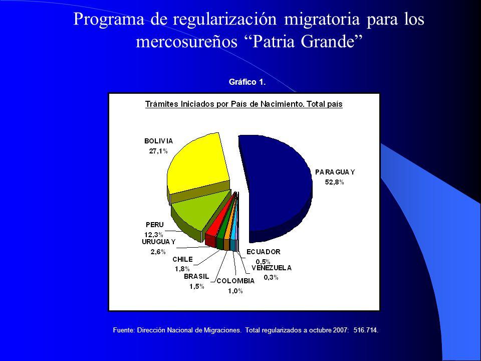 Programa de regularización migratoria para los mercosureños Patria Grande Gráfico 1. Fuente: Dirección Nacional de Migraciones. Total regularizados a
