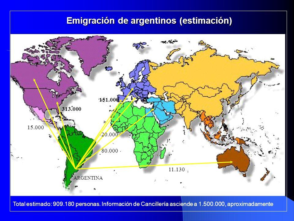 Emigración de argentinos (estimación) ARGENTINA 11.130 80.000 20.000 151.000 313.000 15.000 Total estimado: 909.180 personas. Información de Canciller