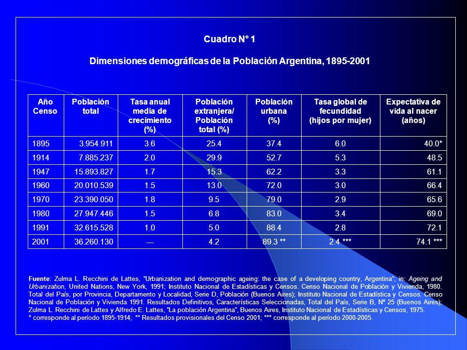Cuadro N° 1 Dimensiones demográficas de la Población Argentina, 1895-2001 74.1 ***2.4 ***89.3 **4.2---36.260.1302001 72.12.888.45.01.032.615.5281991 6