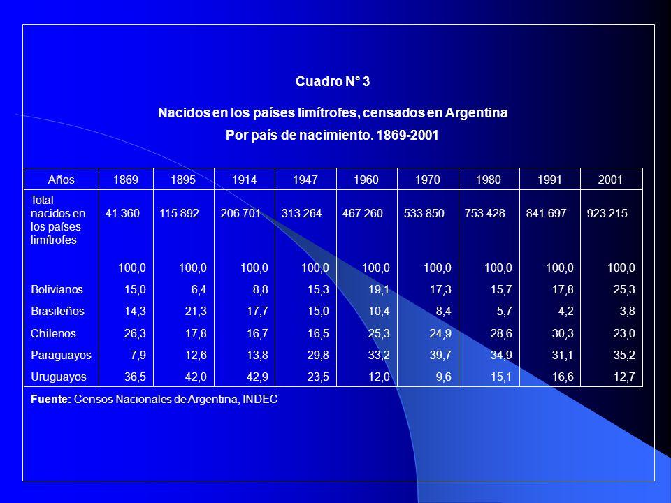 Inmigración limítrofe en la Argentina Población migrante limítrofe por país de nacimiento (en %).
