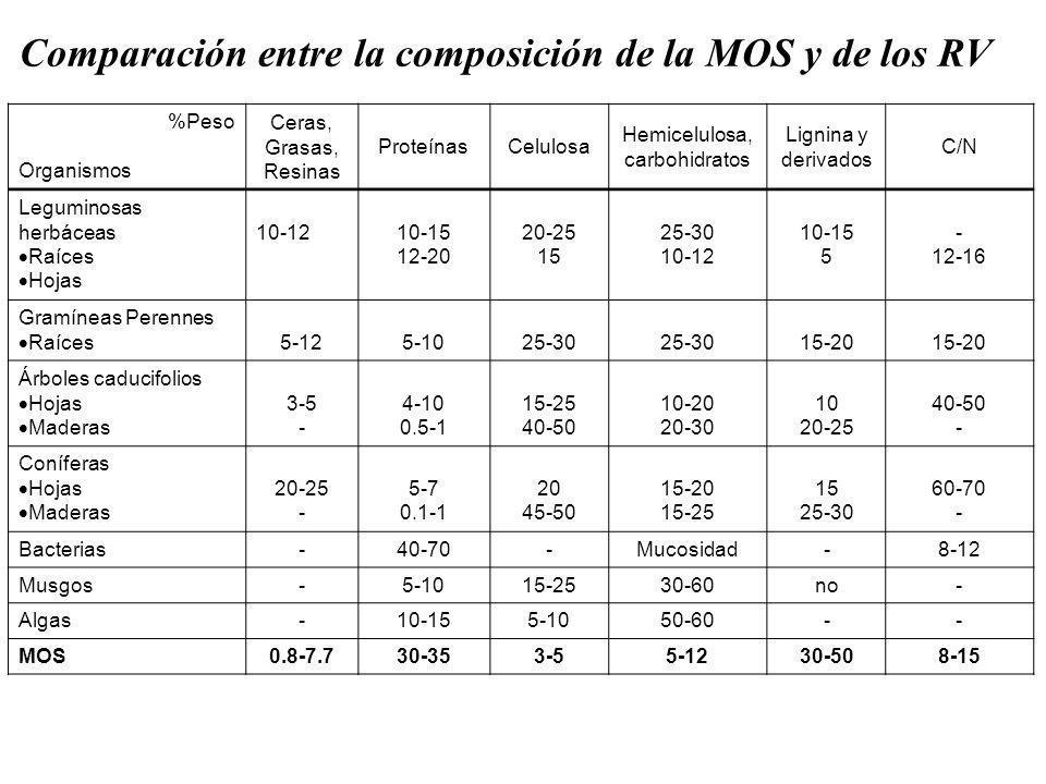 Comparación entre la composición de la MOS y de los RV %Peso Organismos Ceras, Grasas, Resinas ProteínasCelulosa Hemicelulosa, carbohidratos Lignina y