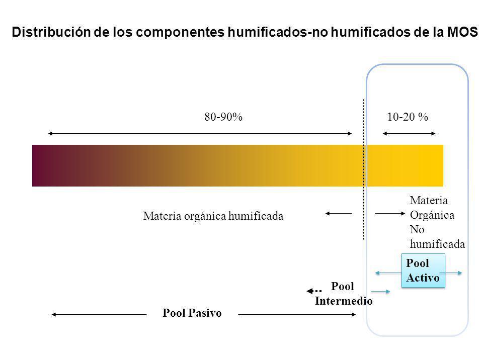 Materia orgánica humificada Materia Orgánica No humificada 80-90%10-20 % Distribución de los componentes humificados-no humificados de la MOS Pool Pas