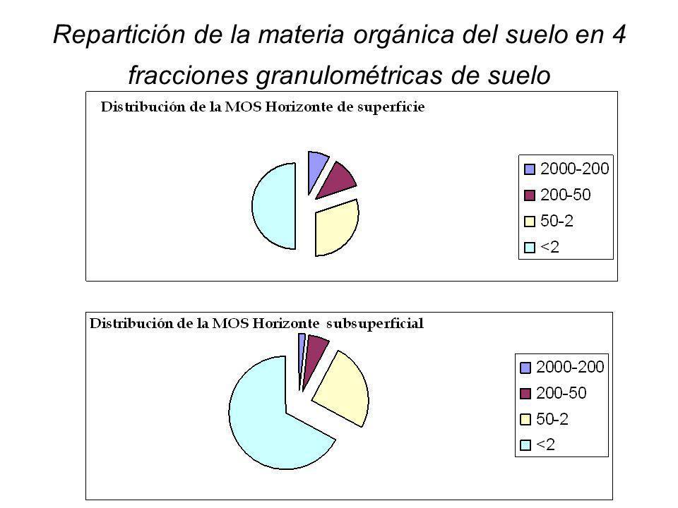Repartición de la materia orgánica del suelo en 4 fracciones granulométricas de suelo