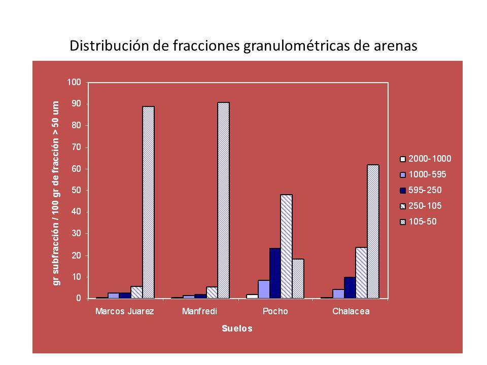 Distribución de fracciones granulométricas de arenas