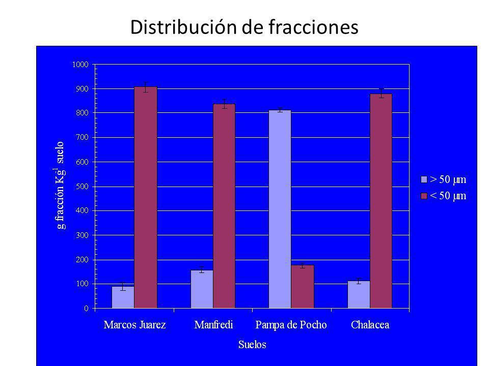 Distribución de fracciones
