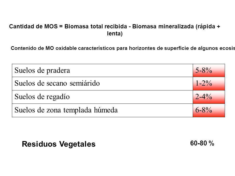 Suelos de pradera5-8% Suelos de secano semiárido1-2% Suelos de regadío2-4% Suelos de zona templada húmeda6-8% Contenido de MO oxidable característicos