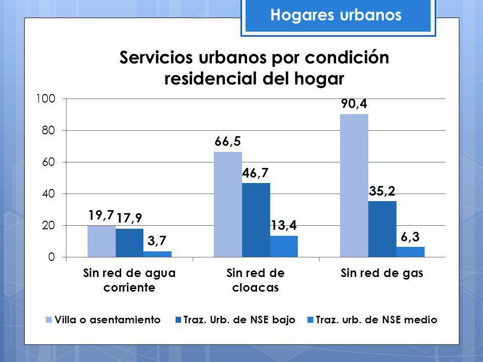 Servicios urbanos por condición residencial del hogar Hogares urbanos