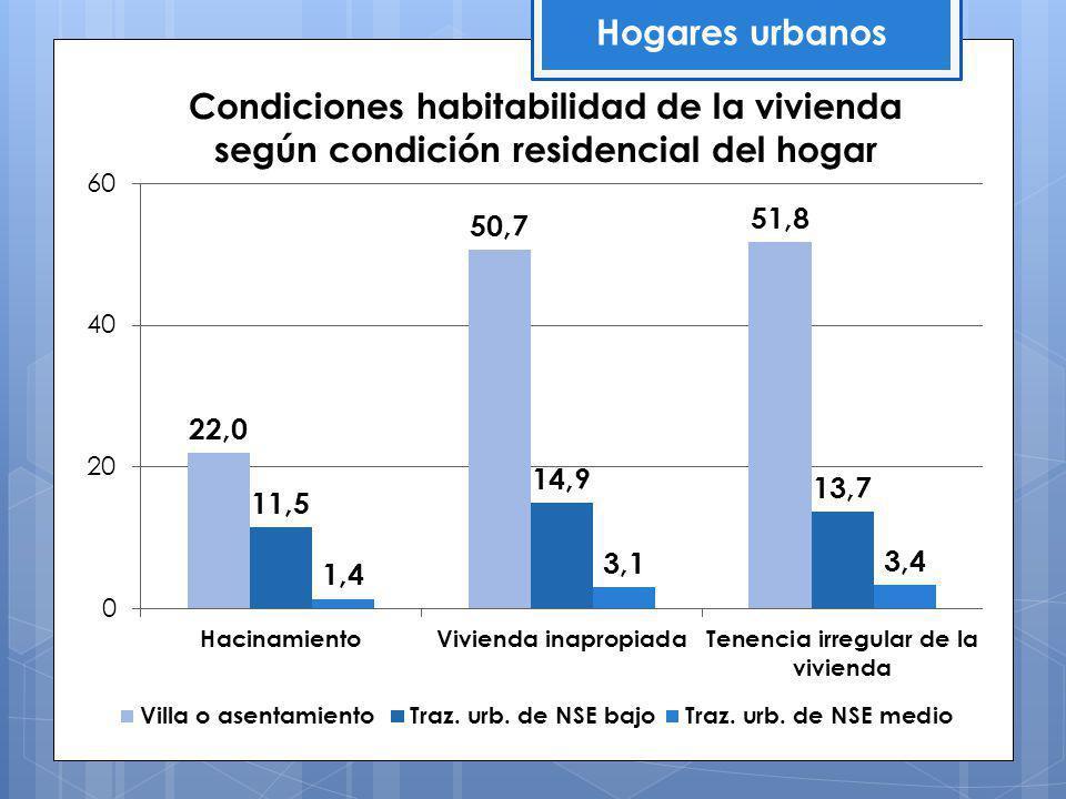 Condiciones habitabilidad de la vivienda según condición residencial del hogar Hogares urbanos