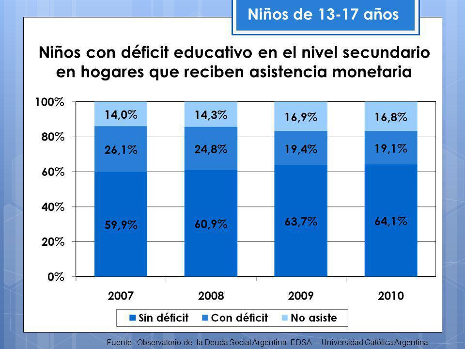 Niños con déficit educativo en el nivel secundario en hogares que reciben asistencia monetaria Niños de 13-17 años Fuente: Observatorio de la Deuda Social Argentina.