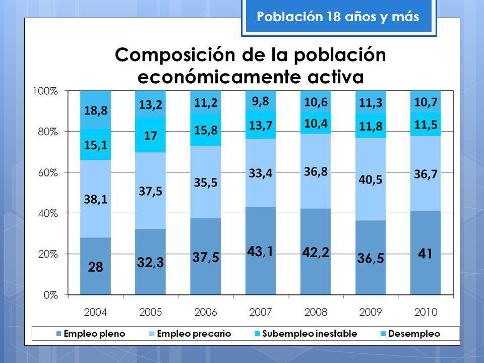 Composición de la población económicamente activa Población 18 años y más