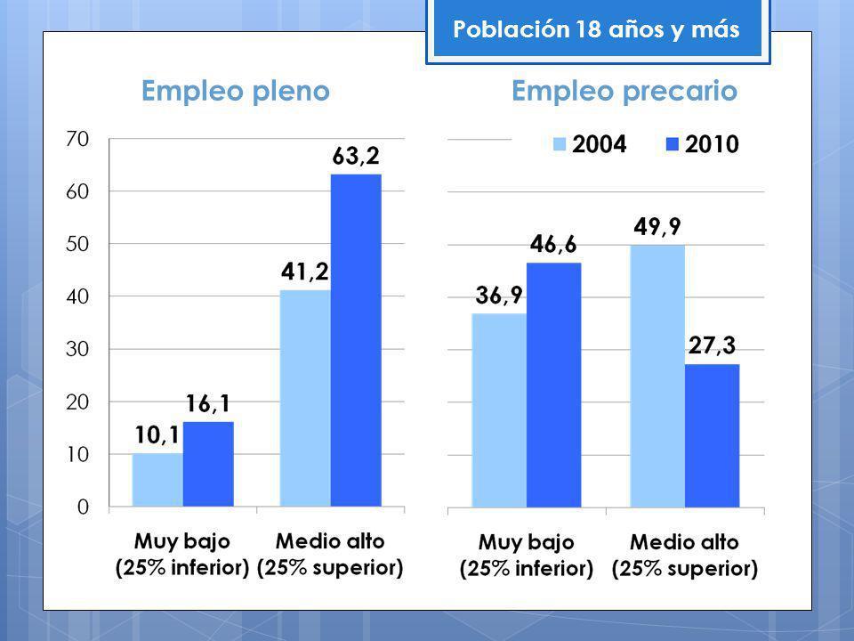 Empleo plenoEmpleo precario Población 18 años y más