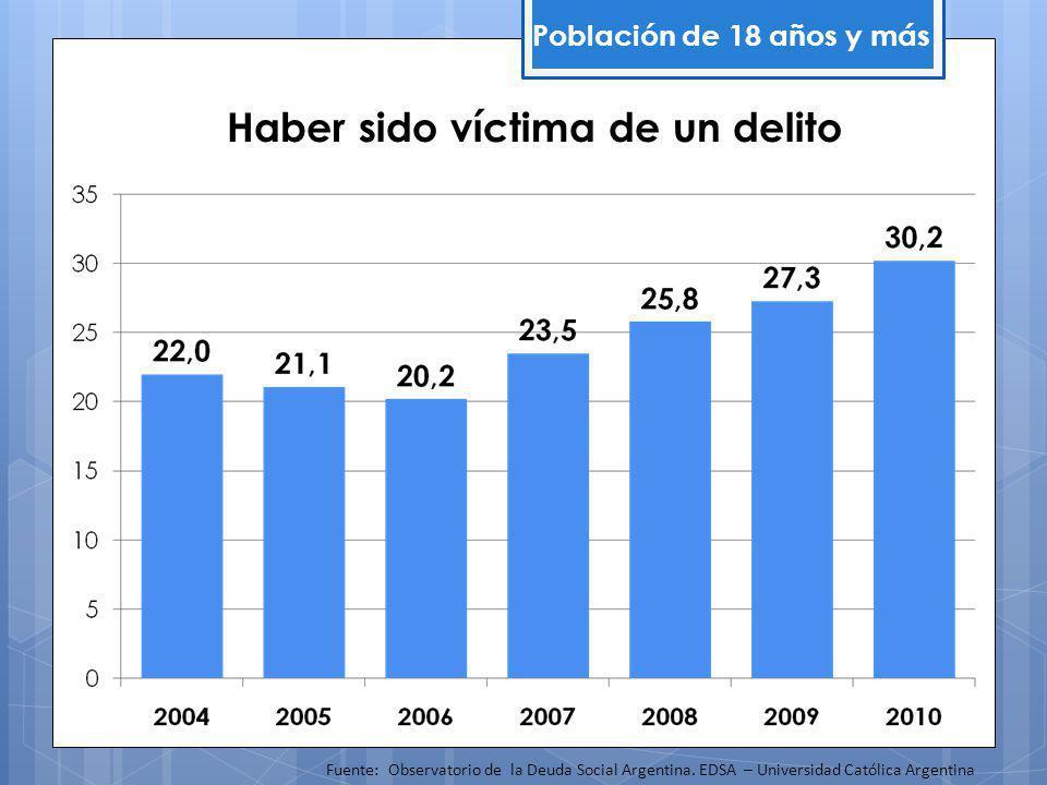 Haber sido víctima de un delito Población de 18 años y más Fuente: Observatorio de la Deuda Social Argentina.
