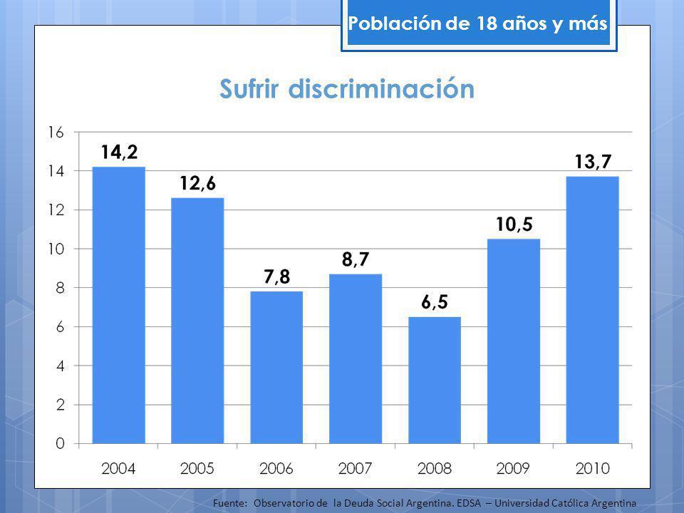 Sufrir discriminación Población de 18 años y más Fuente: Observatorio de la Deuda Social Argentina.