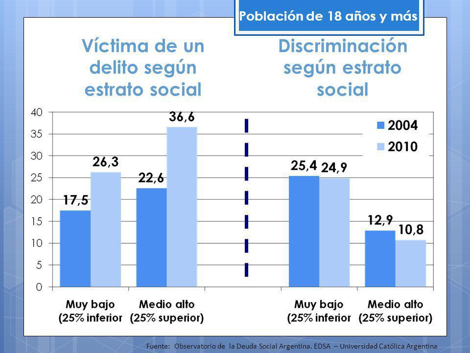 Población de 18 años y más Fuente: Observatorio de la Deuda Social Argentina.