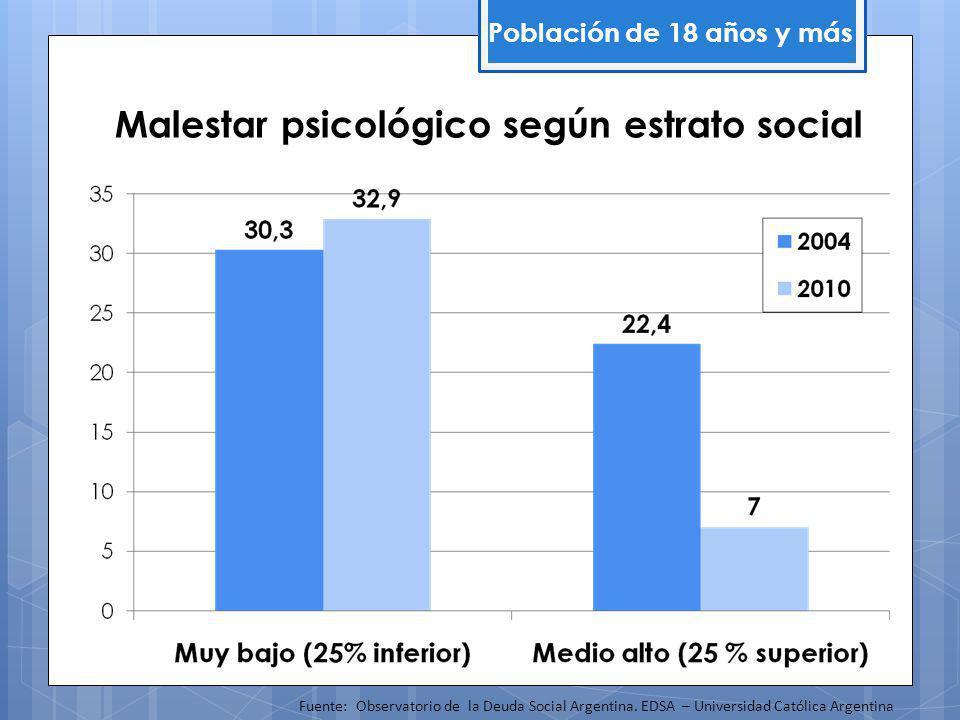 Malestar psicológico según estrato social Población de 18 años y más Fuente: Observatorio de la Deuda Social Argentina.
