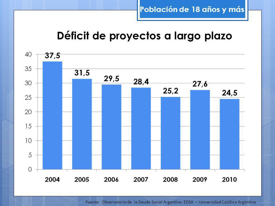 Déficit de proyectos a largo plazo Población de 18 años y más Fuente: Observatorio de la Deuda Social Argentina.