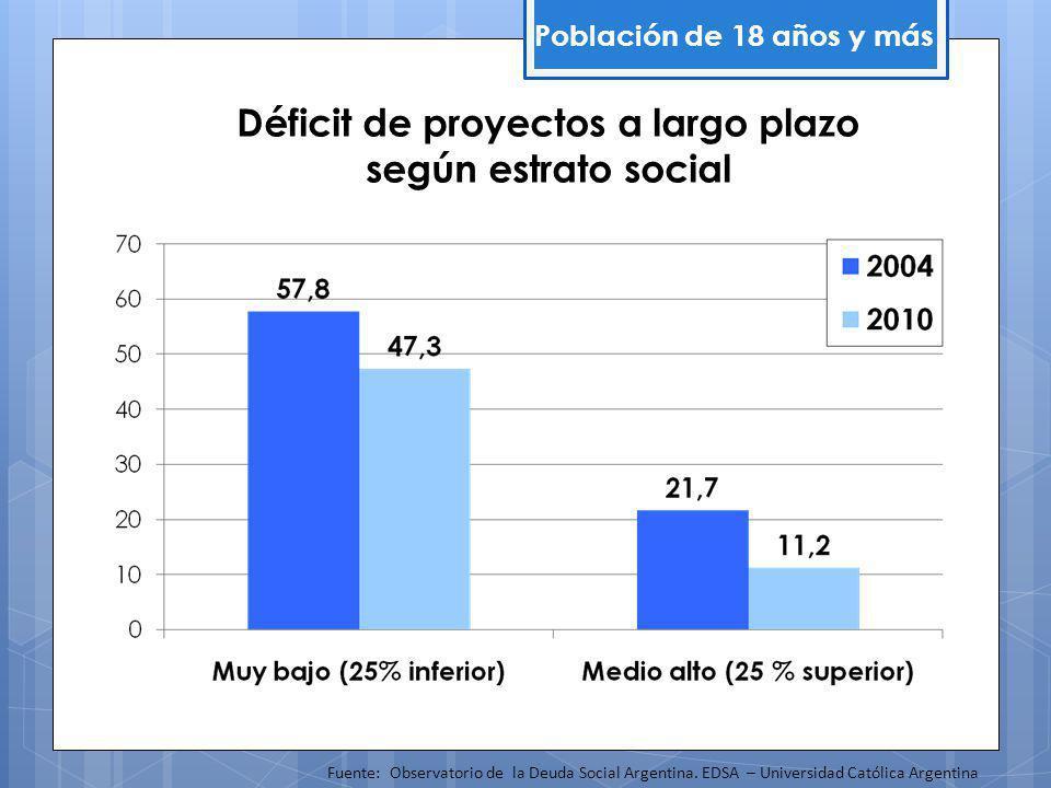 Déficit de proyectos a largo plazo según estrato social Población de 18 años y más Fuente: Observatorio de la Deuda Social Argentina.