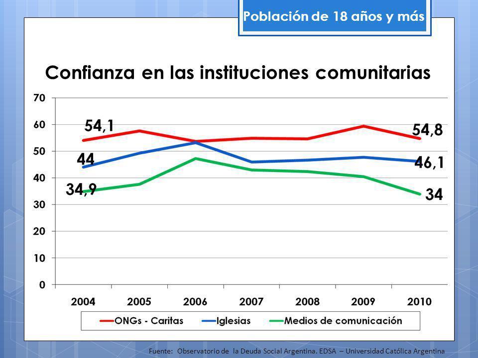 Confianza en las instituciones comunitarias Población de 18 años y más Fuente: Observatorio de la Deuda Social Argentina.
