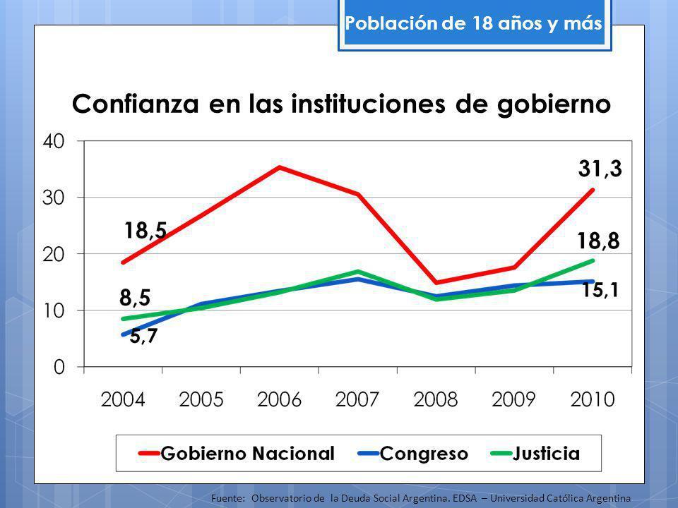 Confianza en las instituciones de gobierno Fuente: Observatorio de la Deuda Social Argentina.