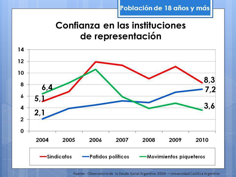 Confianza en las instituciones de representación Población de 18 años y más Fuente: Observatorio de la Deuda Social Argentina.
