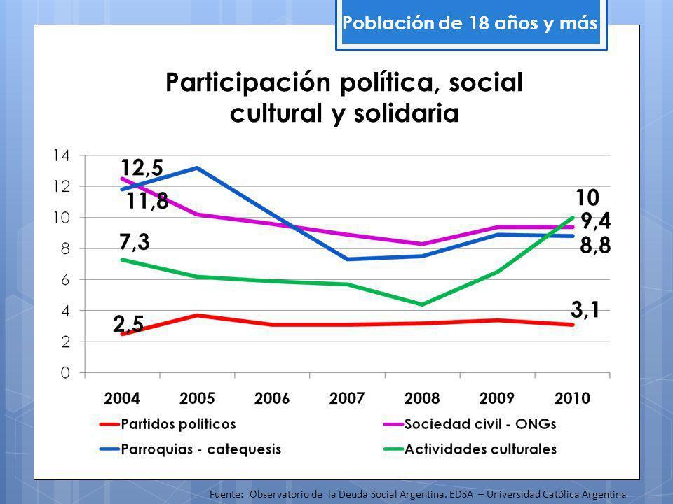 Participación política, social cultural y solidaria Población de 18 años y más Fuente: Observatorio de la Deuda Social Argentina.
