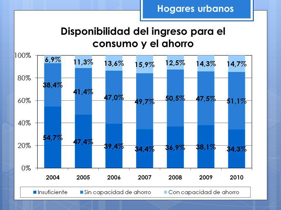 Disponibilidad del ingreso para el consumo y el ahorro Hogares urbanos