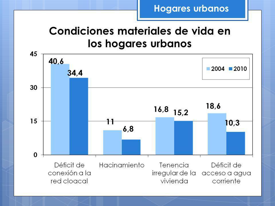 Condiciones materiales de vida en los hogares urbanos Hogares urbanos