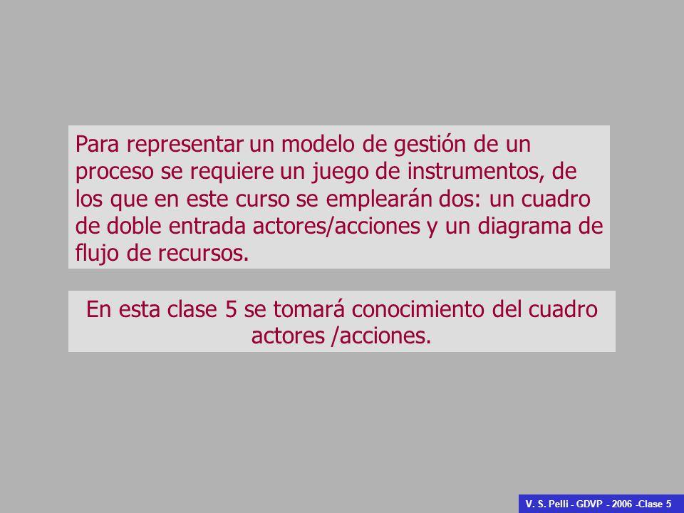 Para representar un modelo de gestión de un proceso se requiere un juego de instrumentos, de los que en este curso se emplearán dos: un cuadro de dobl