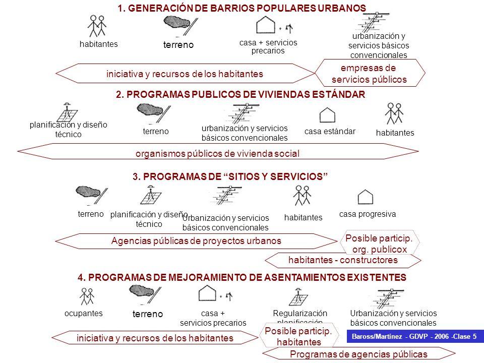 habitantes terreno casa + servicios precarios urbanización y servicios básicos convencionales 1. GENERACIÓN DE BARRIOS POPULARES URBANOS iniciativa y