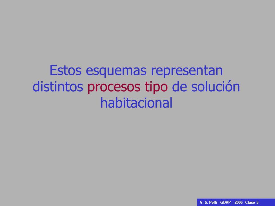 Estos esquemas representan distintos procesos tipo de solución habitacional V. S. Pelli - GDVP - 2006 -Clase 5