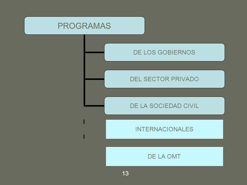 PROGRAMAS DE LOS GOBIERNOS DEL SECTOR PRIVADO DE LA SOCIEDAD CIVIL IIII INTERNACIONALES DE LA OMT 13