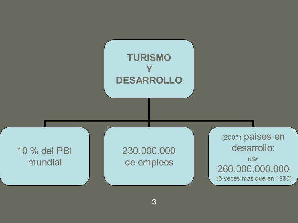 TURISMO Y DESARROLLO 10 % del PBI mundial 230.000.000 de empleos (2007) países en desarrollo: u$s 260.000.000.000 (6 veces más que en 1990) 3