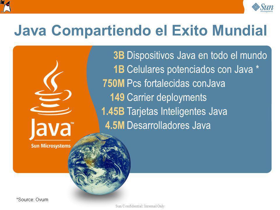 3B 1B 750M 149 1.45B 4.5M Dispositivos Java en todo el mundo Celulares potenciados con Java * Pcs fortalecidas conJava Carrier deployments Tarjetas Inteligentes Java Desarrolladores Java *Source: Ovum Java Compartiendo el Exito Mundial Sun Confidential: Internal Only