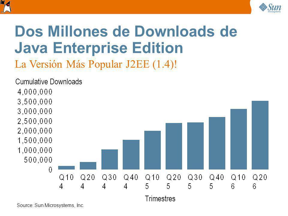 Source: Sun Microsystems, Inc.Cumulative Downloads Trimestres La Versión Más Popular J2EE (1.4).