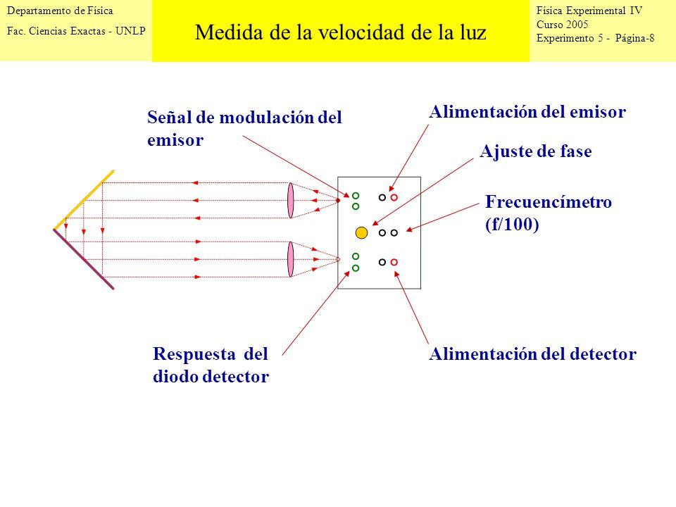 Física Experimental IV Curso 2005 Experimento 5 - Página-8 Departamento de Física Fac.