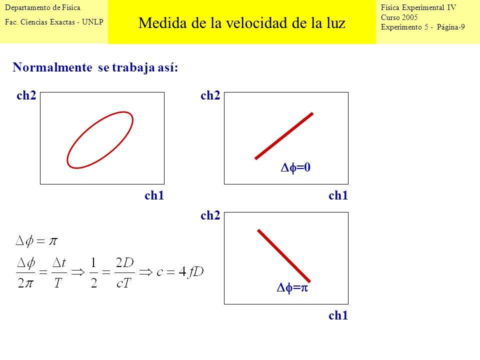 Física Experimental IV Curso 2005 Experimento 5 - Página-10 Departamento de Física Fac.