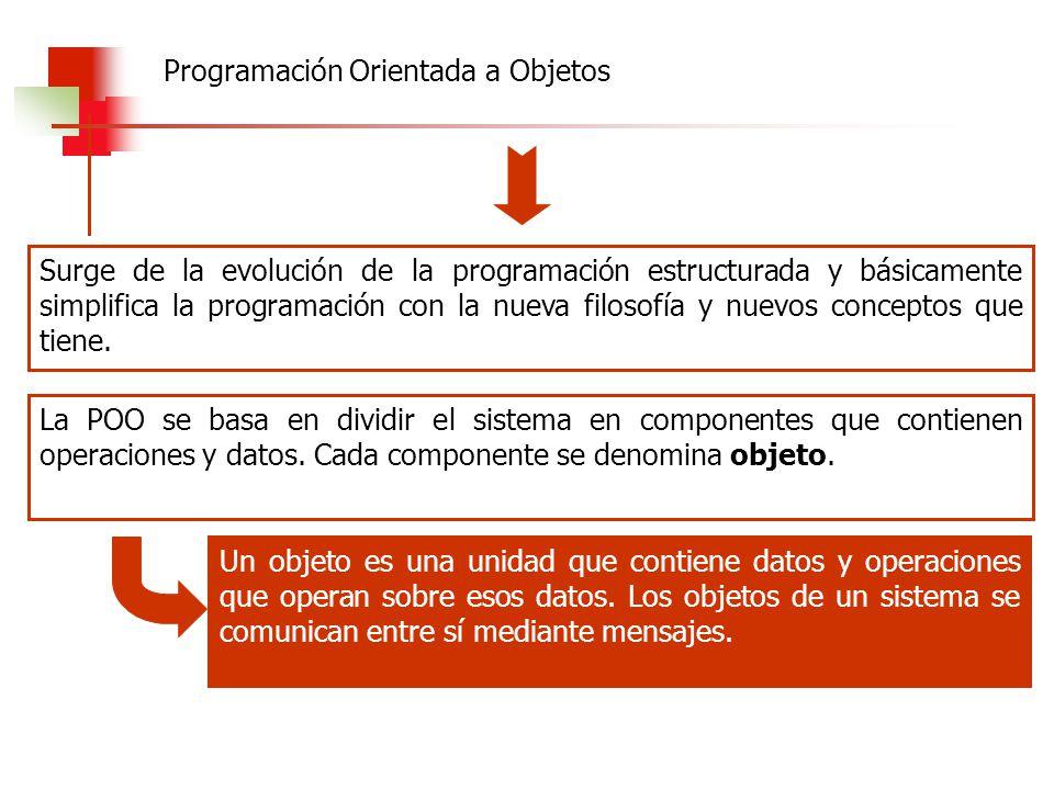 Surge de la evolución de la programación estructurada y básicamente simplifica la programación con la nueva filosofía y nuevos conceptos que tiene. La
