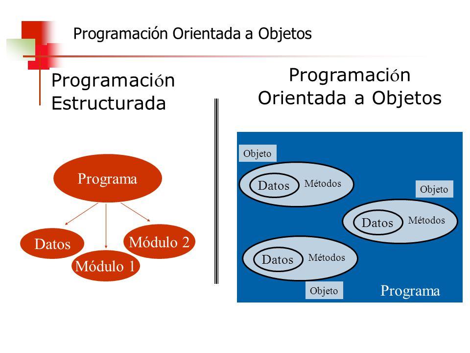 Programaci ó n Estructurada Programa Datos Módulo 1 Módulo 2 Programación Orientada a Objetos Programa Datos Métodos Objeto Datos Métodos Datos Método