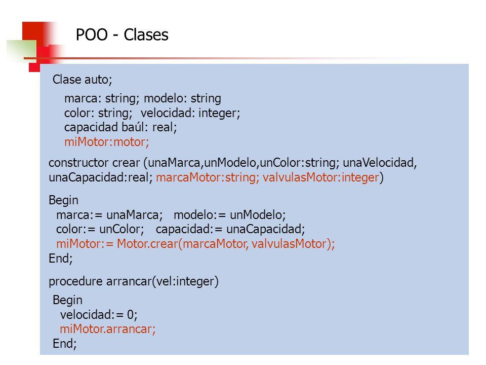 Algoritmos, Datos y Programas 2010 Clase auto; marca: string; modelo: string color: string; velocidad: integer; capacidad baúl: real; miMotor:motor; c