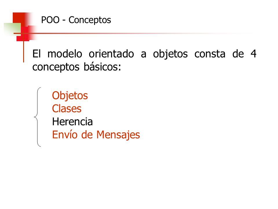 El modelo orientado a objetos consta de 4 conceptos básicos: Objetos Clases Herencia Envío de Mensajes POO - Conceptos