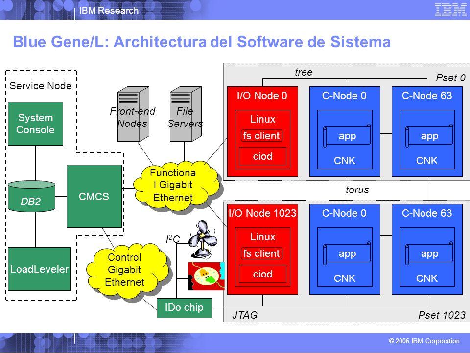 IBM Research © 2006 IBM Corporation Blue Gene/L: Architectura del Software de Sistema Functiona l Gigabit Ethernet I/O Node 0 Linux ciod C-Node 0 CNK I/O Node 1023 Linux ciod C-Node 0 CNK C-Node 63 CNK C-Node 63 CNK Control Gigabit Ethernet IDo chip LoadLeveler System Console CMCS JTAG torus tree DB2 Front-end Nodes Pset 1023 Pset 0 I2CI2C File Servers fs client Service Node app