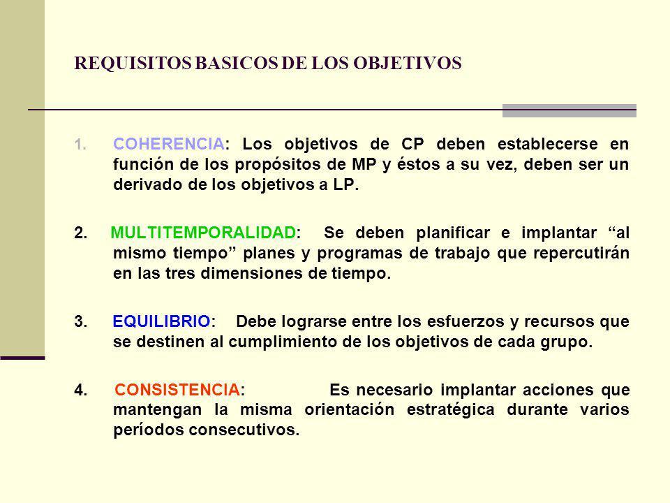 REQUISITOS BASICOS DE LOS OBJETIVOS 1.
