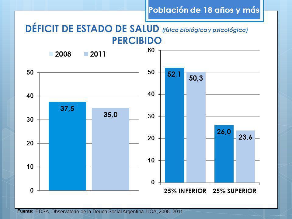 DÉFICIT DE ESTADO DE SALUD (física biológica y psicológica) PERCIBIDO Población de 18 años y más Fuente: EDSA, Observatorio de la Deuda Social Argenti