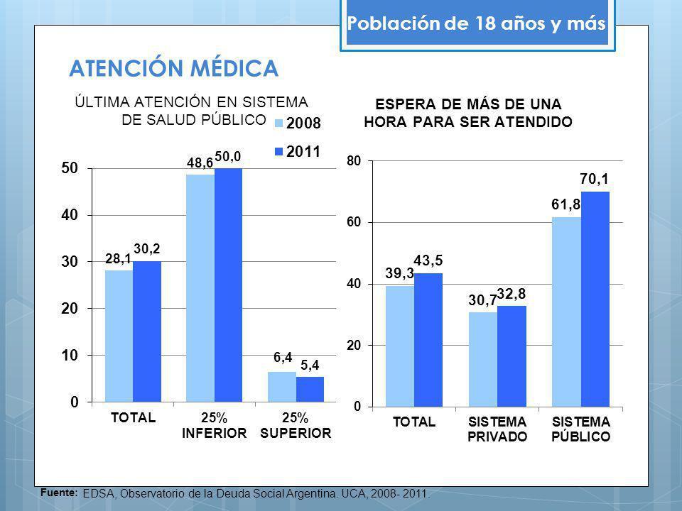 Población de 18 años y más Fuente: EDSA, Observatorio de la Deuda Social Argentina. UCA, 2008- 2011. ATENCIÓN MÉDICA
