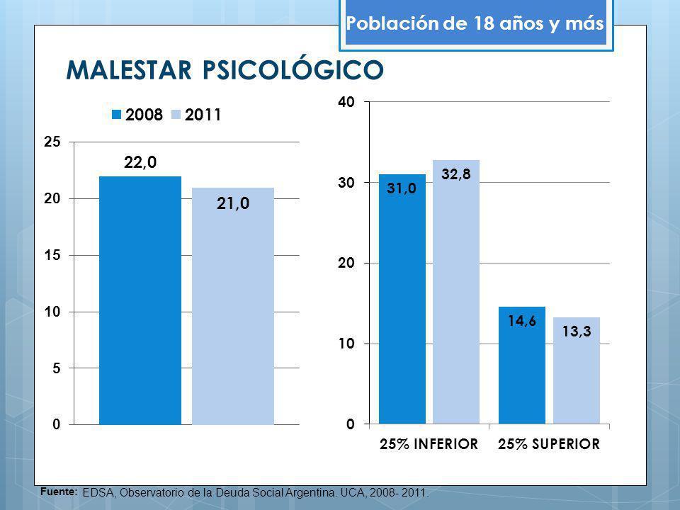 MALESTAR PSICOLÓGICO Población de 18 años y más Fuente: EDSA, Observatorio de la Deuda Social Argentina. UCA, 2008- 2011.