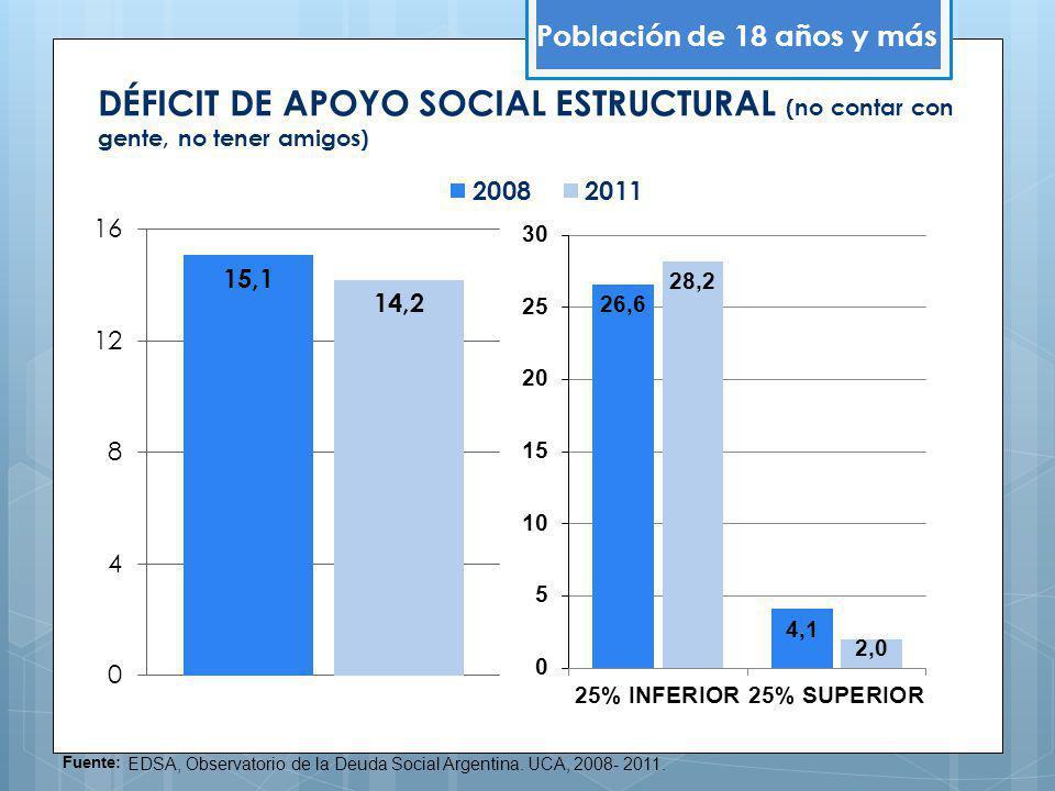 DÉFICIT DE APOYO SOCIAL ESTRUCTURAL (no contar con gente, no tener amigos) Población de 18 años y más Fuente: EDSA, Observatorio de la Deuda Social Ar