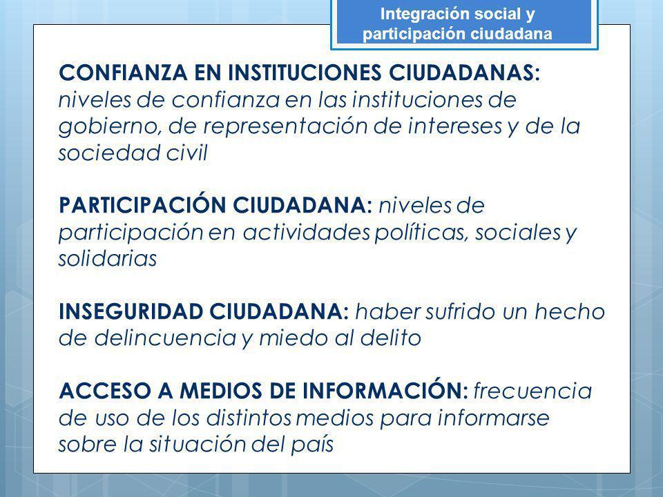 CONFIANZA EN INSTITUCIONES CIUDADANAS: niveles de confianza en las instituciones de gobierno, de representación de intereses y de la sociedad civil PA