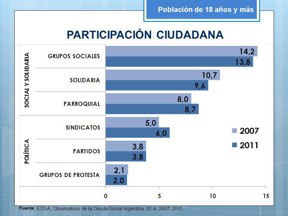 Fuente: EDSA, Observatorio de la Deuda Social Argentina. UCA, 2007- 2011. Población de 18 años y más PARTICIPACIÓN CIUDADANA
