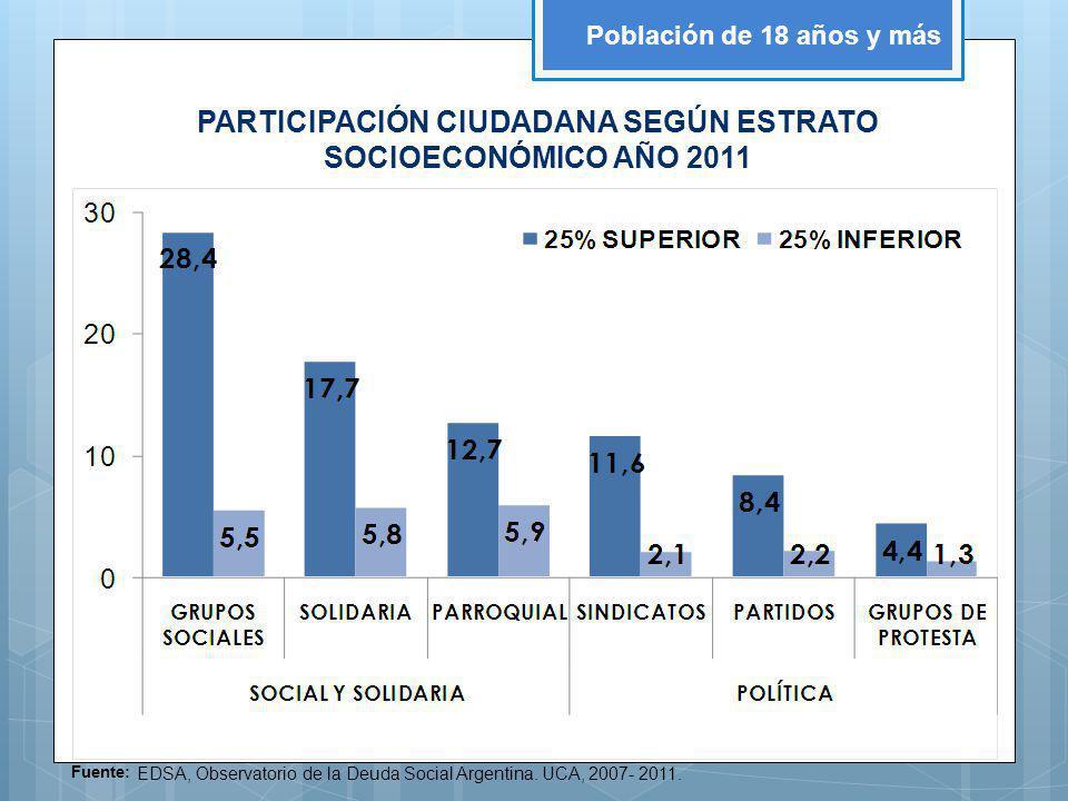 Fuente: EDSA, Observatorio de la Deuda Social Argentina. UCA, 2007- 2011. Población de 18 años y más PARTICIPACIÓN CIUDADANA SEGÚN ESTRATO SOCIOECONÓM